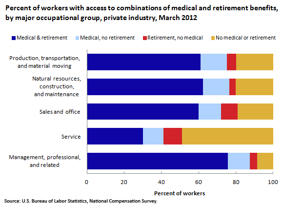 Percent of workers with access to combinations of medical and retirement benefits, by major occupational group, private industry, March 2012
