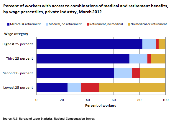 Percent of workers with access to combinations of medical and retirement benefits, by wage percentiles, private industry, March 2012
