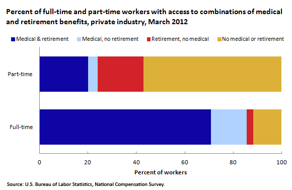 Percent of full-time and part-time workers with access to combinations of medical and retirement benefits, private industry, March 2012
