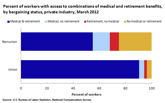 Percent of workers with access to combinations of medical and retirement benefits, by bargaining status, private industry, March 2012