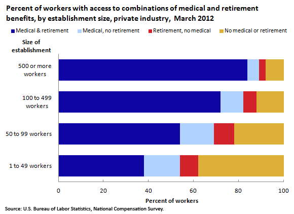 Percent of workers with access to combinations of medical and retirement benefits, by establishment size, private industry,  March 2012