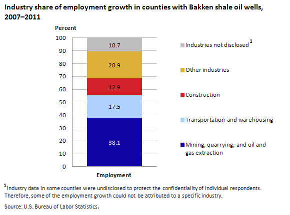 Chart 1. Industry share of employment growth in counties with Bakken shale oil wells, 2007–2011