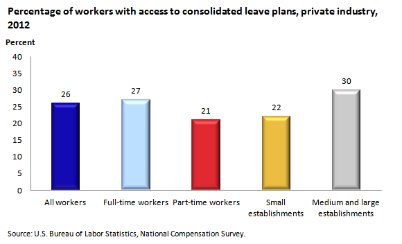 paid leave in industry the past 20 years