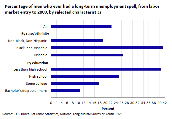 Percentage of men who ever had a long-term unemployment spell, from labor market entry to 2009, by selected characteristics