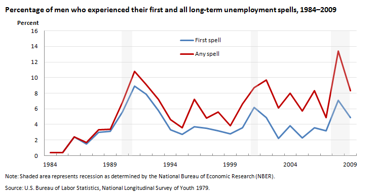 Percentage of men who experienced their first and all long-term unemployment spells, 1984–2009
