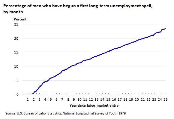 Percentage of men who have begun a first long-term unemployment spell, by month
