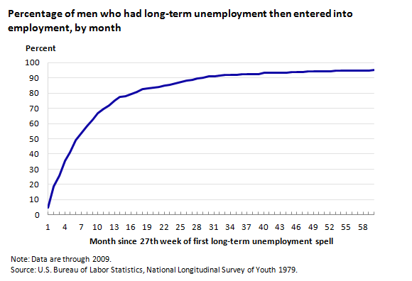 the prospect of long term unemployment Bodzioch is among those trapped in one of the most intractable problems facing the us economy — long-term unemployment — and older workers are being hit the hardest get talking points in your.