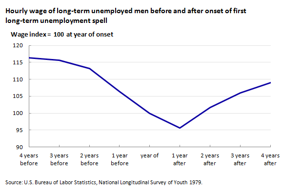 the effects of long term unemployment on
