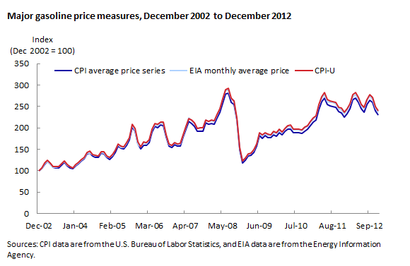 Major gasoline price measures, December 2002 to December 2012