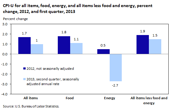 CPI-U for all items, food, energy, and all items less food and energy, percent change, 2012, and first quarter, 2013