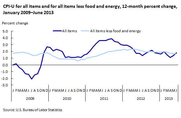CPI-U for all items and for all items less food and energy, 12-month percent change, January 2009–June 2013