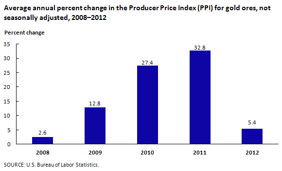 Average annual percent change in the Producer Price Index (PPI) for gold ores, not seasonally adjusted, 2008–2012