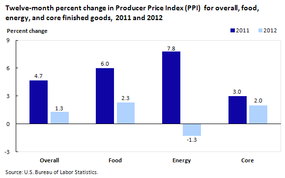 Twelve-month percent change in PPI for overall, food, energy, and core finished goods,  2011 and 2012