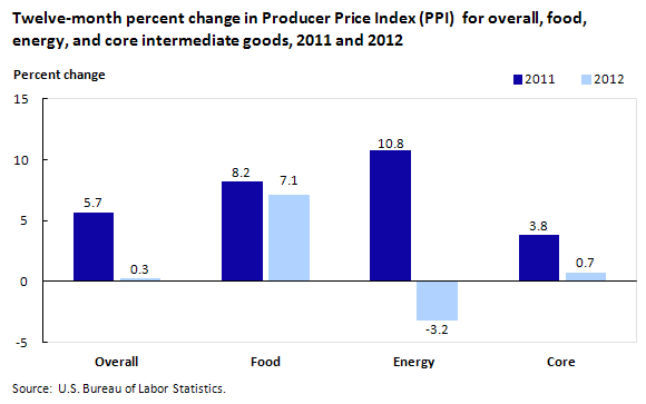 Twelve-month percent change in PPI for overall, food, energy, and core intermediate goods, 2011 and 2012