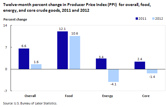 Twelve-month percent change in PPI for overall, food, energy, and core crude goods, 2011 and 2012