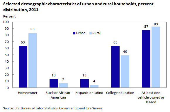 compare contrast rural and urban living Australian council for educational research (acer), rural and urban   influences when comparing rural  students (living in a capital city.