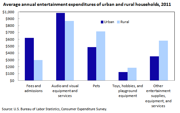 difference between rural and urban consumer Against king's attack on rural communities sometimes meaning the difference between keeping or rural and urban community members rely on state and local.