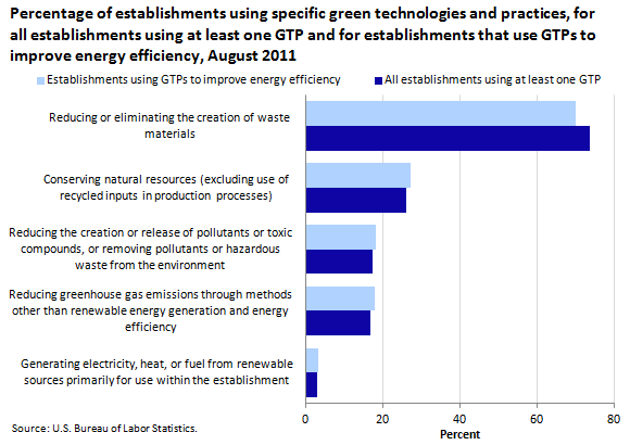 Reduce, reuse, recycle: green technologies and practices at