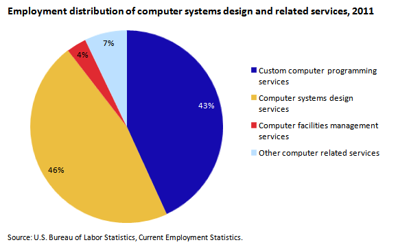 What benefits are likely to result from an increasing use of computers?