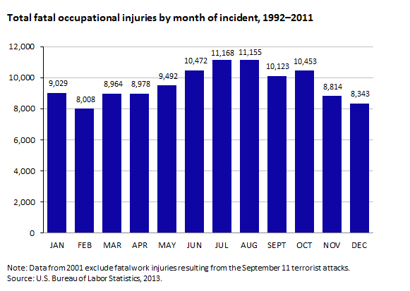 Total fatal occupational injuries by month of incident, 1992–2011