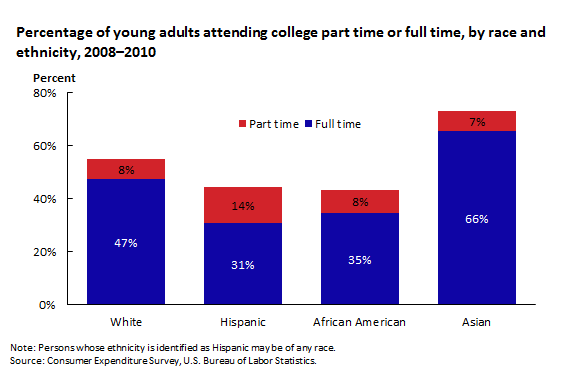 Percentage of young adults attending college part time or full time, by race and ethnicity, 2008–2010