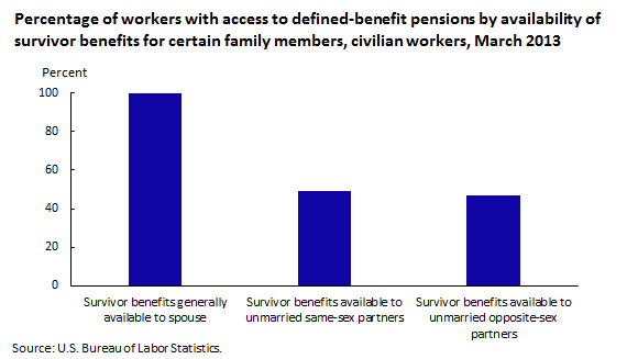 Percentage of workers with access to defined-benefit pensions by availability of survivor benefits for certain family members, civilian workers, March 2013