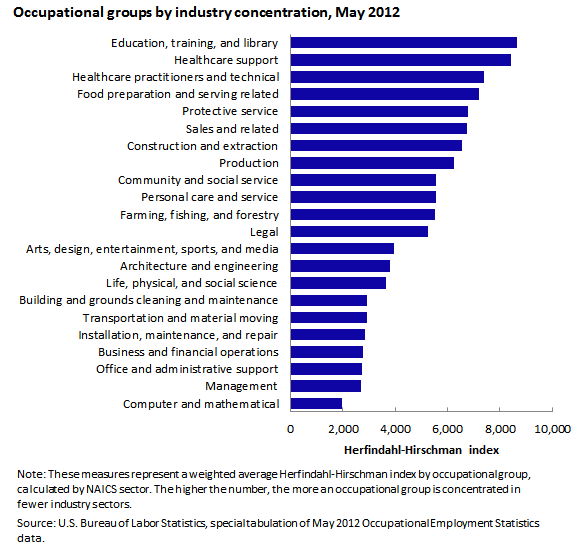 Occupational groups by industry concentration, May 2012