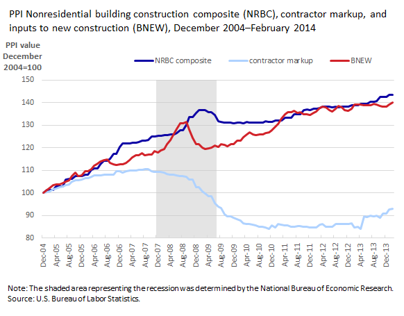 Nonresidential building construction composite (NRBC), Contractor markup, and inputs to new construction