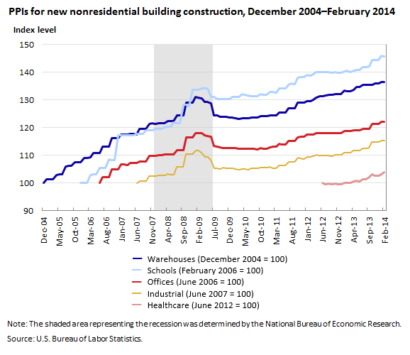 PPIs for new nonresidential building construction, December 2004–February 2014