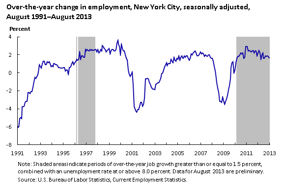 Unemployment rate (in percent), New York City, seasonally adjusted, August 1991–August 2013