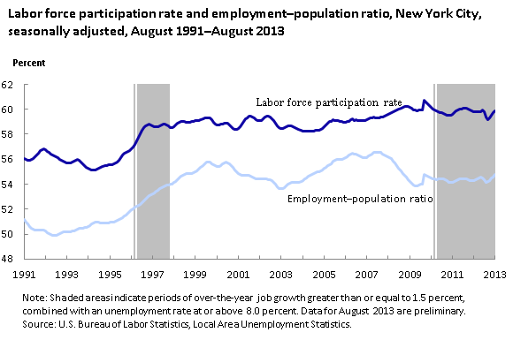 Labor force participation rate and employment-population ratio, New York City, seasonally adjusted, August 1991–August 2013