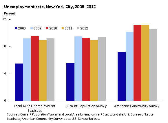 Unemployment rate (in percent), New York City, 2008–2012