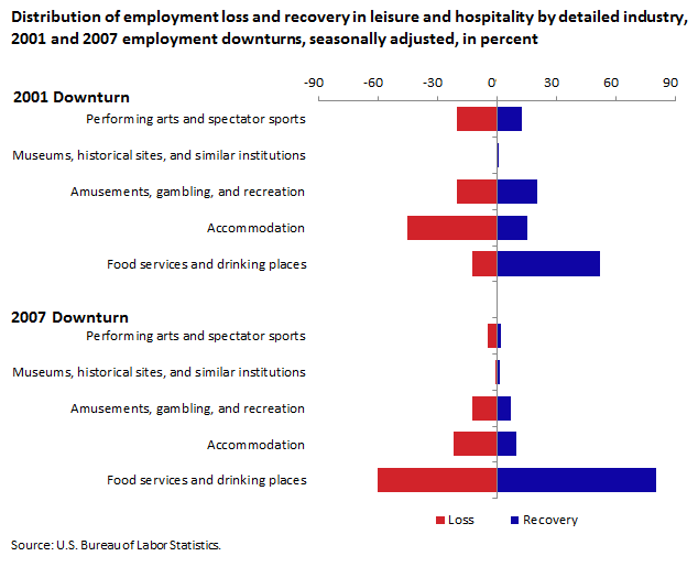 Distribution of employment loss and recovery in leisure and hospitality by detailed industry, 2001 and 2007 employment downturns, seasonally adjusted, in percent