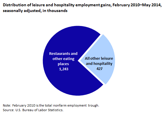 Distribution of leisure and hospitality employment gains, February 2010–May 2014, seasonally adjusted, in thousands