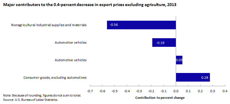 Major contributors to the 0.4-percent increase in export prices, excluding agriculture