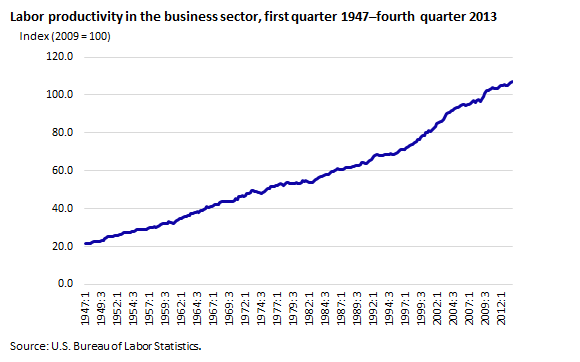 Labor productivity in the business sector, first quarter 1947–fourth quarter 2013