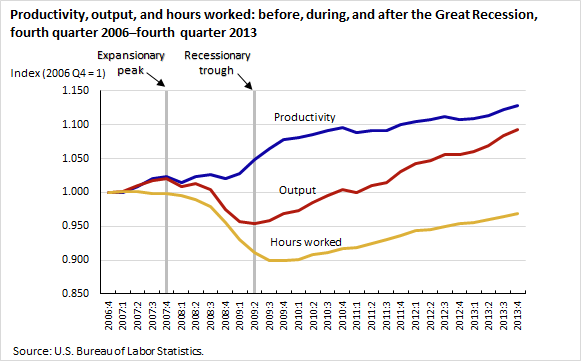 Productivity, output, and hours worked: before, during, and after the Great Recession, fourth quarter 2006–fourth quarter 2013