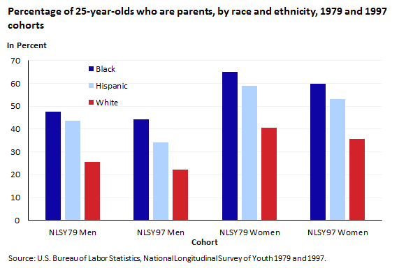 Percentage of 25-year-olds who are parents, 1979 and 1997 cohorts