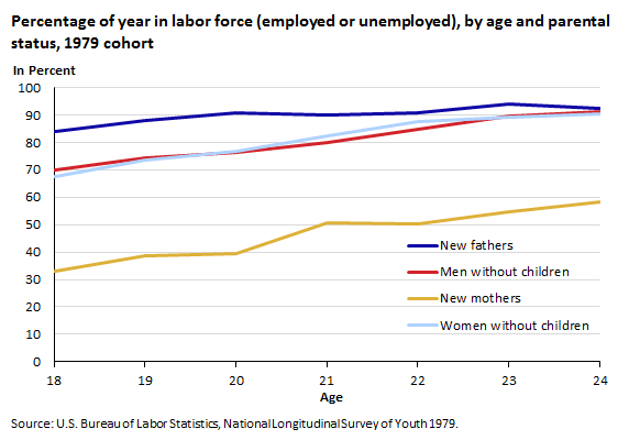 Percentage of year in labor force (employed or unemployed), by age and parental status, 1979 cohort