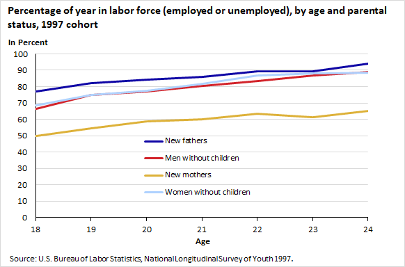 Percentage of year in labor force (employed or unemployed), by age and parental status, 1997 cohort
