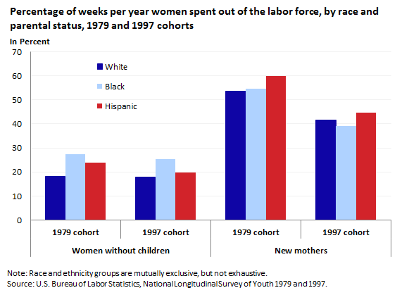 Percentage of weeks per year women spent out of the labor force, by race and parental status, 1979 and 1997 cohorts