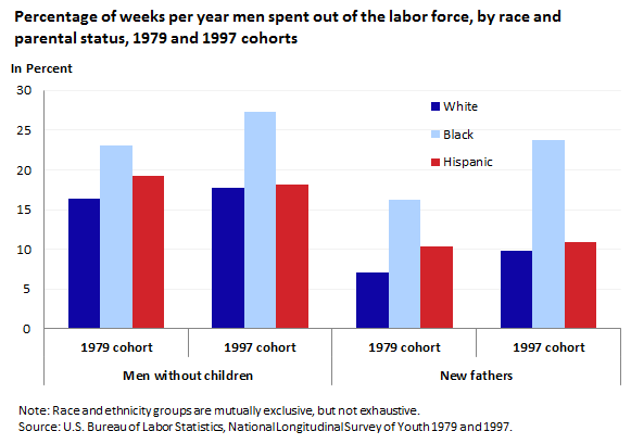 Percentage of weeks per year men spent out of the labor force, by race and parental status, 1979 and 1997 cohorts