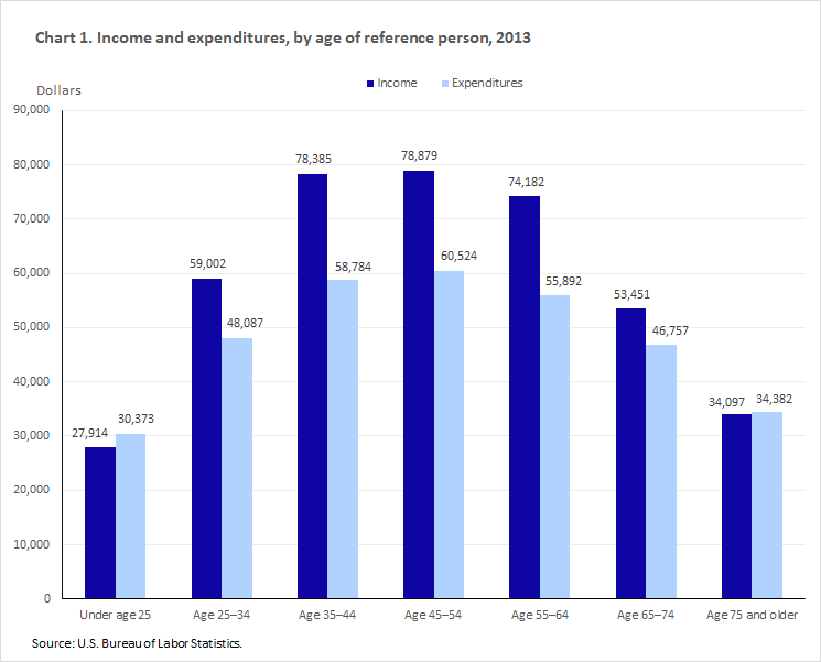 Consumer Expenditures Vary By Age Beyond The Numbers U