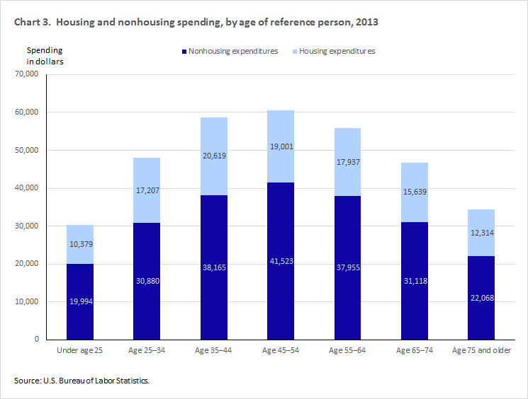 age-spending-chart-3