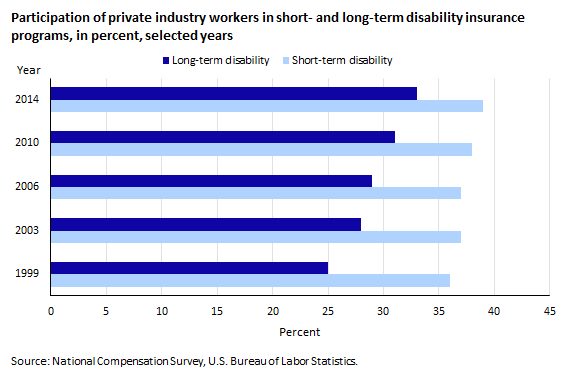 Participation of private industry workers in short- and long-term disability insurance programs, in percent, selected years