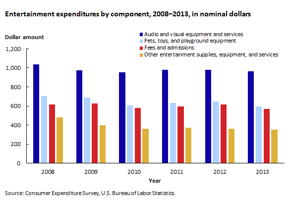 Entertainment expenditures by component, 2008–2013, in nominal dollars