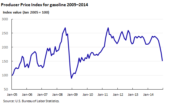 Producer Price Index for gasoline 2005–2014