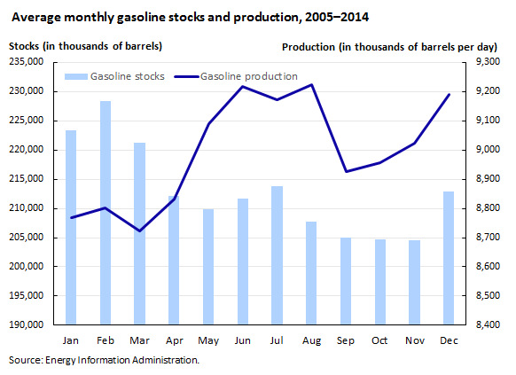Average monthly gasoline stocks and production, 2005–2014