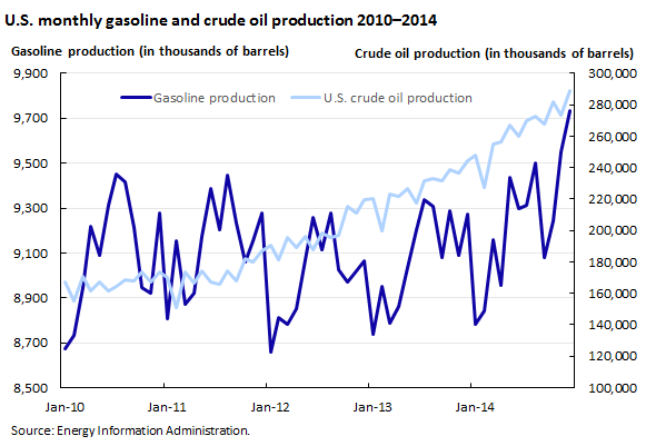 U.S. monthly gasoline and crude oil production 2010–2014