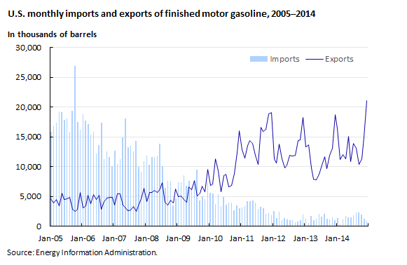 U.S. monthly imports and exports of finished motor gasoline, 2005–2014